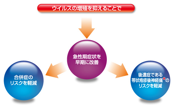 帯状疱疹の治療