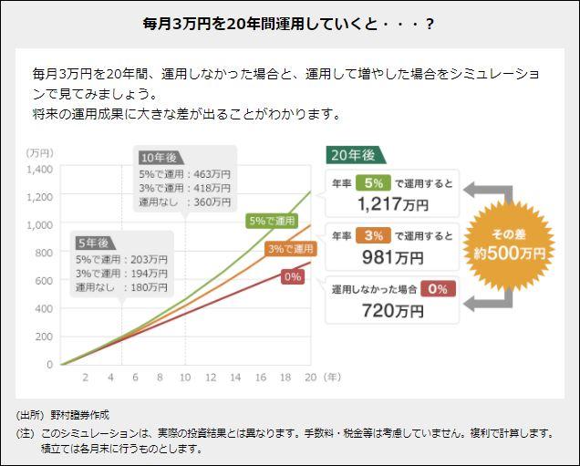 (出所)野村證券作成 毎月3万円を20年間運用していくと・・・?