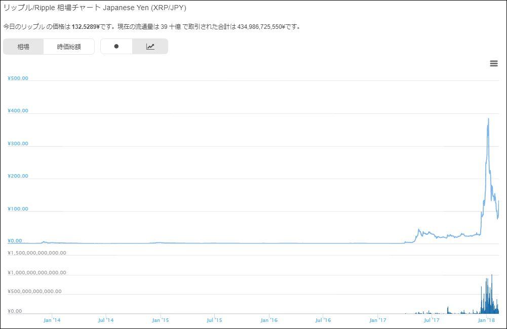 リップル/Ripple 相場チャート Japanese Yen (XRP/JPY)