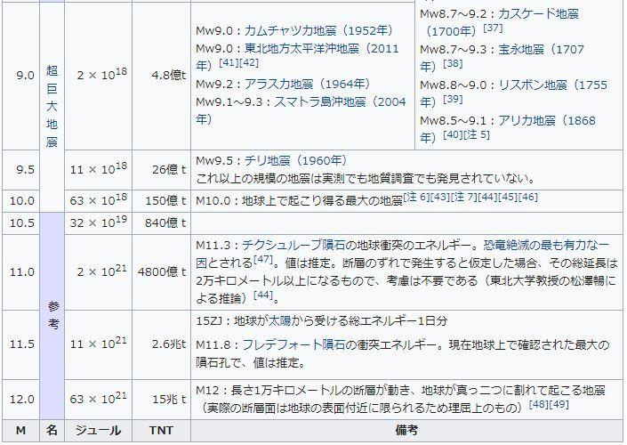 マグニチュード(以下M)のエネルギーの規模の比較と代表的な地震
