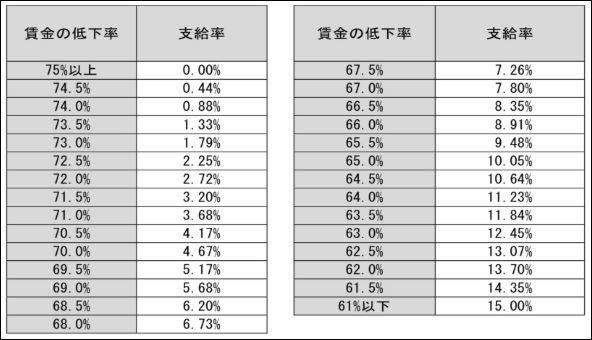 賃金の低下率と支給率の早見表