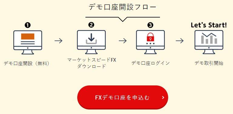 楽天FXデモ口座はメールアドレスがあれば簡単に申込み可能