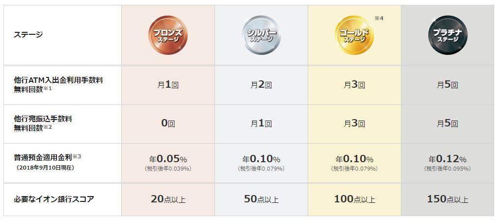 「イオン銀行Myステージ」プラチナステージならば普通預金適用金利が最高クラスの年0.12%