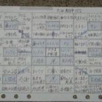 目標達成シートなら大谷翔平選手も作ったこちらのアプリで決まり!「目標達成表:思考整理やタスク管理にも 72Actio」