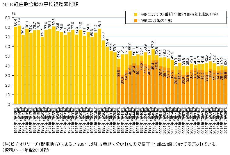 NHK紅白歌合戦 視聴率歴代推移