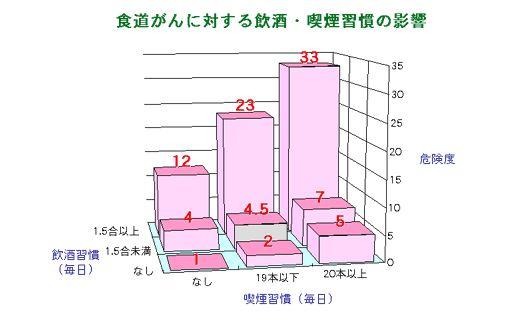 出典:図3:食道がんに対する飲酒・喫煙習慣の影響「食道がん|がんの知識|愛知県がんセンター中央病院」