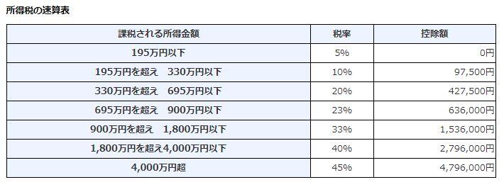 【参考】国税庁ホームページ 所得税の税率│所得税